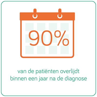 90% van de pattiënten overlijdt binnen een jaar na de diagnose.