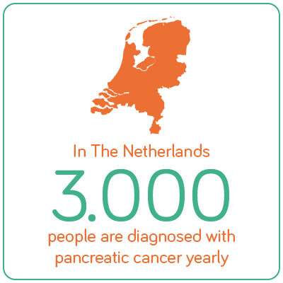 3000 nederlanders krijgen jaarlijks de diagnose alvleesklierkanker.