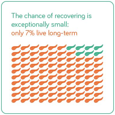 De kans om te herstellen van alvleesklieerkanker is heel klein. Slechts 7% blijft langdurig leven.
