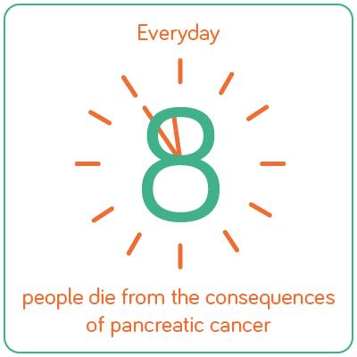 Dagelijks overlijden er 8 tot 10 mensen aan alvleesklierkanker.